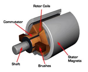 Este es la imagen de un pqueño motor brushed. Tiene dos curvas magnéticas en estados (enganchadas a su protección exterior) Como el rotor en el centro tiene solo tres bobinas el conmutador del final del eje tiene 6 contactos, contra los que las dos escobillas rozan. Una de las escobillas está conectado al positivo del controlador y la otra al negativo.