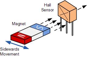 Esquema de funcionamiento del sensor Hall