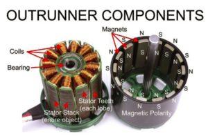 Aquí están la mayoría de componentes de un RC outrruners. La parte de la derecha contiene todas las partes giratorias.